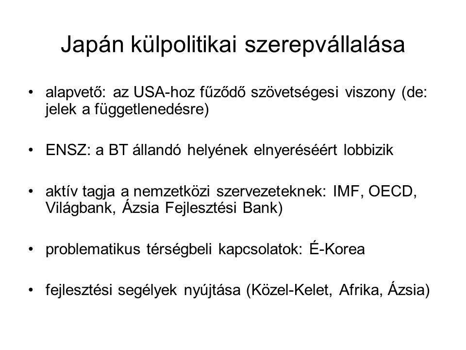 Japán külpolitikai szerepvállalása