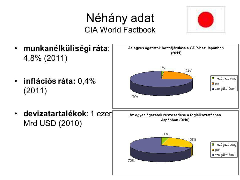 Néhány adat CIA World Factbook