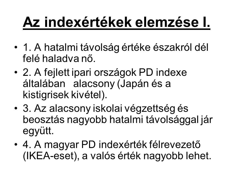 Az indexértékek elemzése I.
