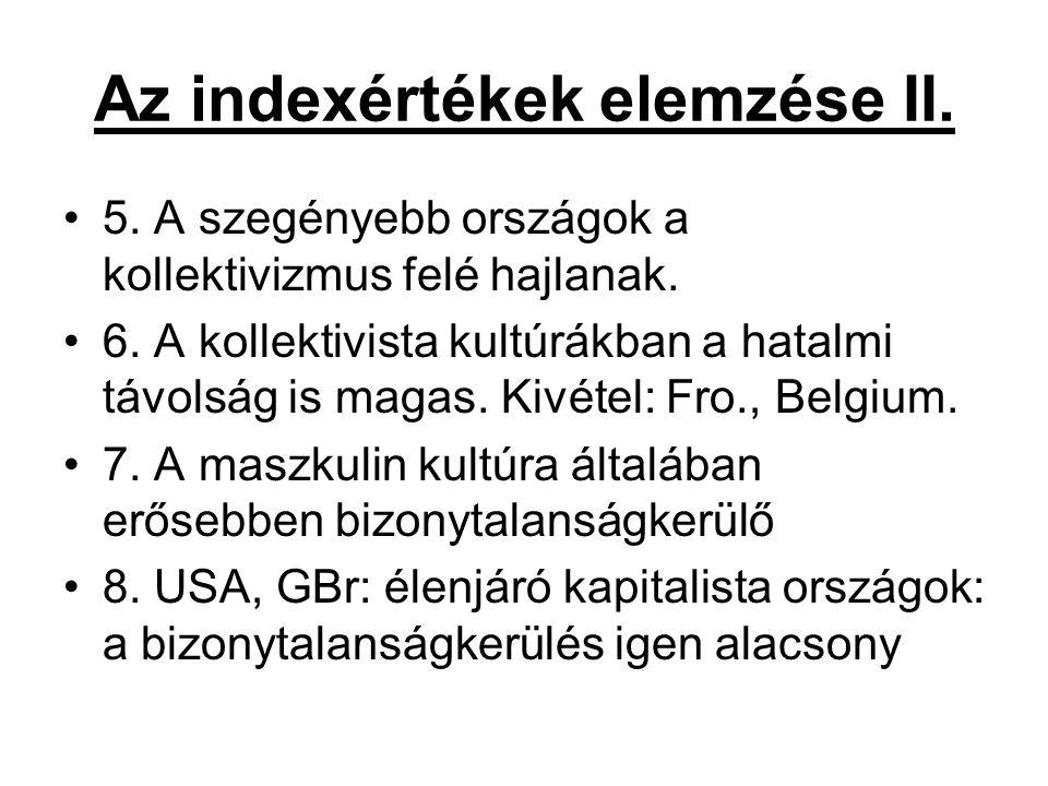 Az indexértékek elemzése II.