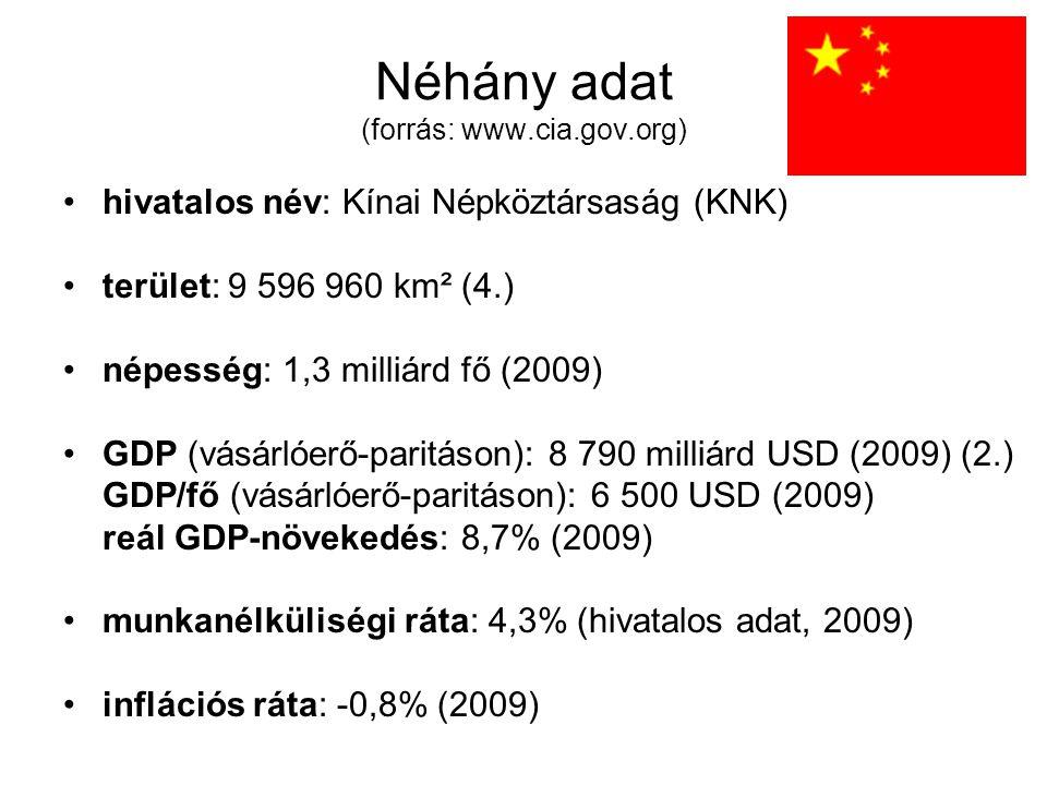 Néhány adat (forrás: www.cia.gov.org)