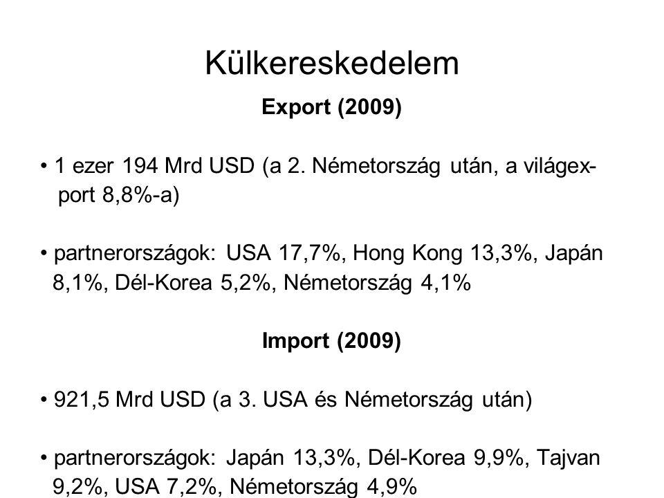 Külkereskedelem Export (2009)