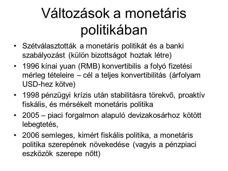 Változások a monetáris politikában