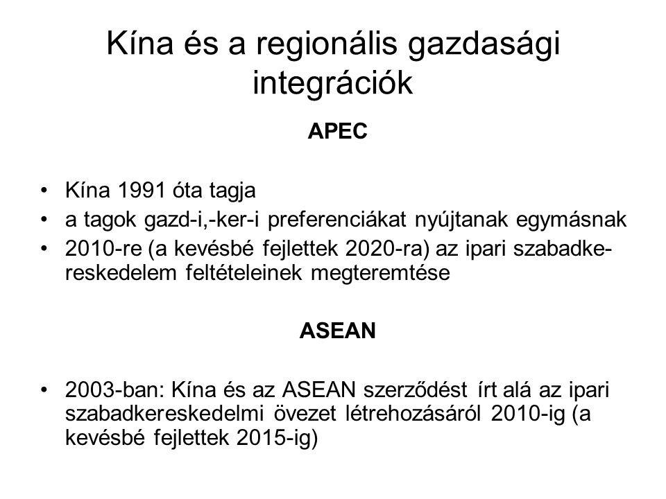 Kína és a regionális gazdasági integrációk