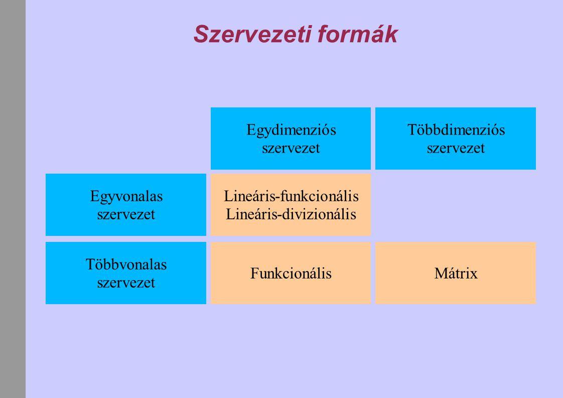 Szervezeti formák Egydimenziós szervezet Többdimenziós szervezet