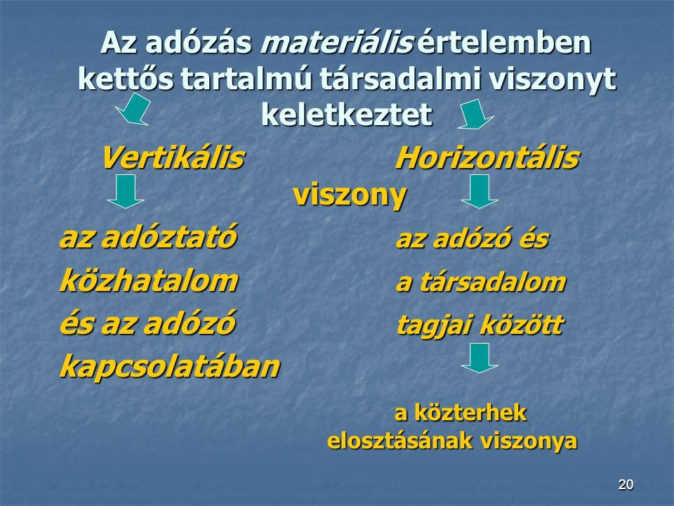 Vertikális Horizontális viszony