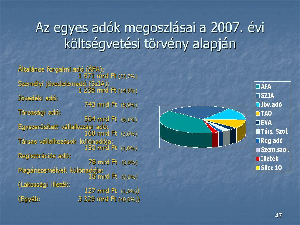Az egyes adók megoszlásai a 2007. évi költségvetési törvény alapján