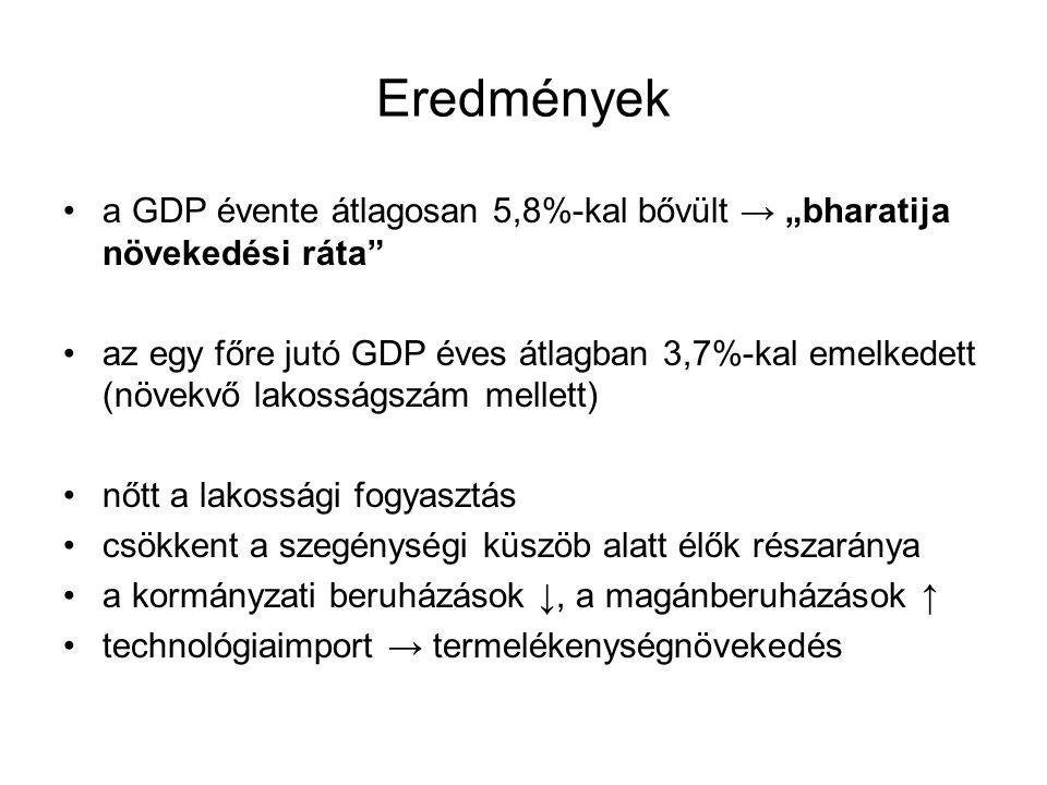 """Eredmények a GDP évente átlagosan 5,8%-kal bővült → """"bharatija növekedési ráta"""