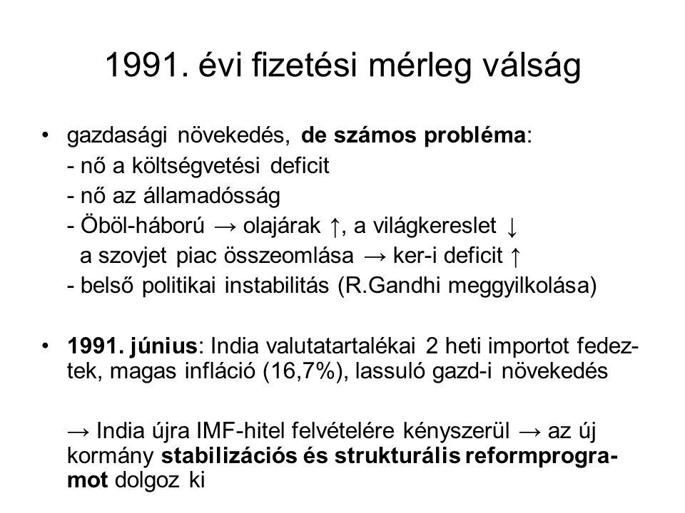 1991. évi fizetési mérleg válság