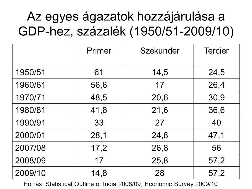 Az egyes ágazatok hozzájárulása a GDP-hez, százalék (1950/51-2009/10)