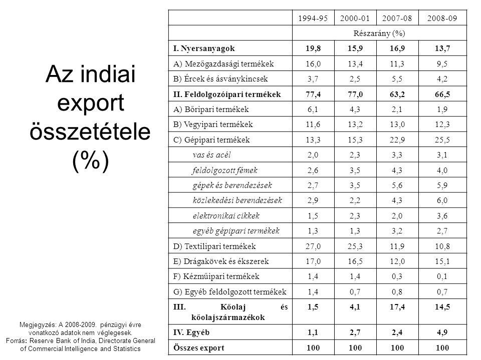 Az indiai export összetétele (%)
