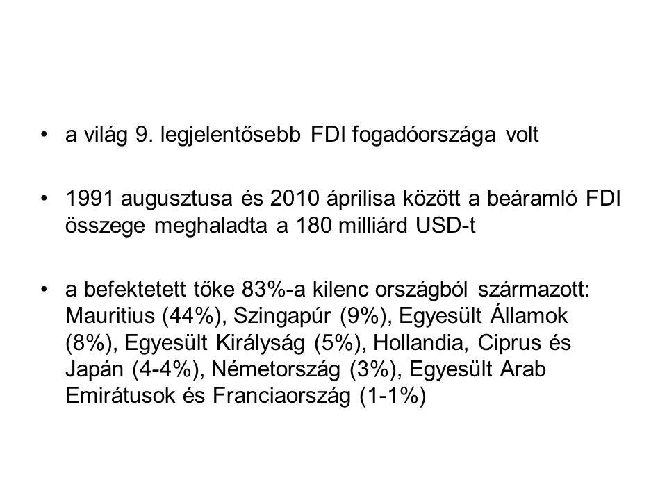 a világ 9. legjelentősebb FDI fogadóországa volt