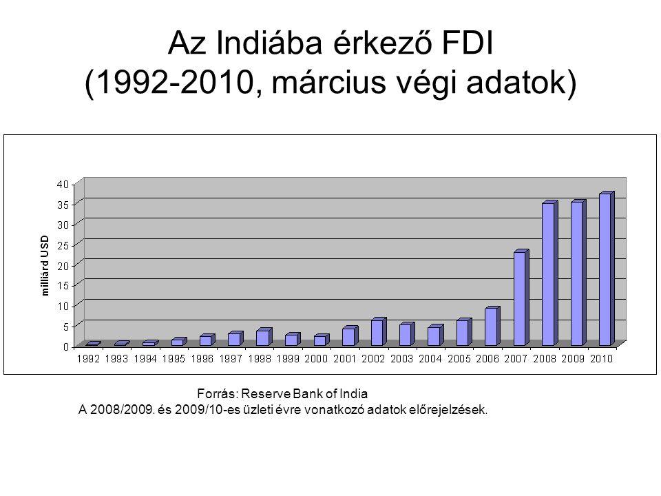 Az Indiába érkező FDI (1992-2010, március végi adatok)