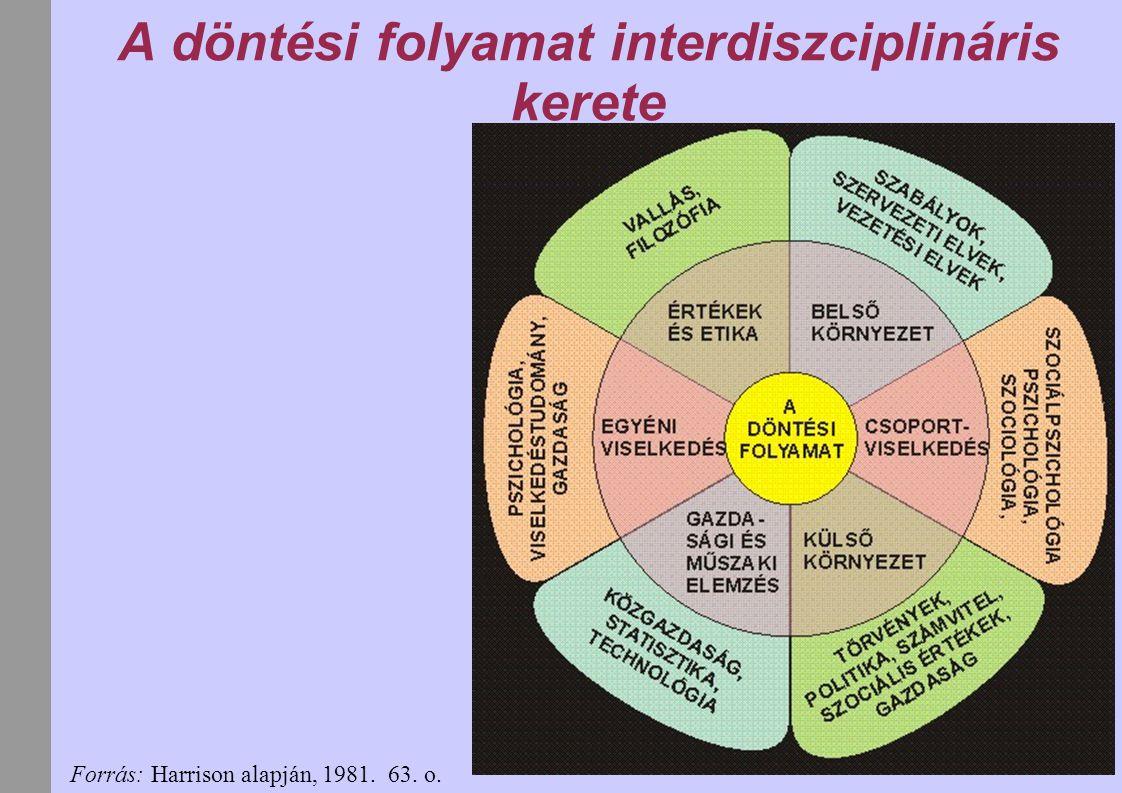 A döntési folyamat interdiszciplináris kerete