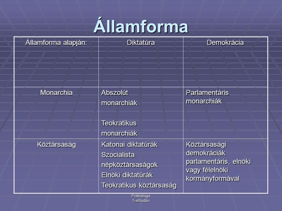 Államforma Államforma alapján: Diktatúra Demokrácia Monarchia Abszolút