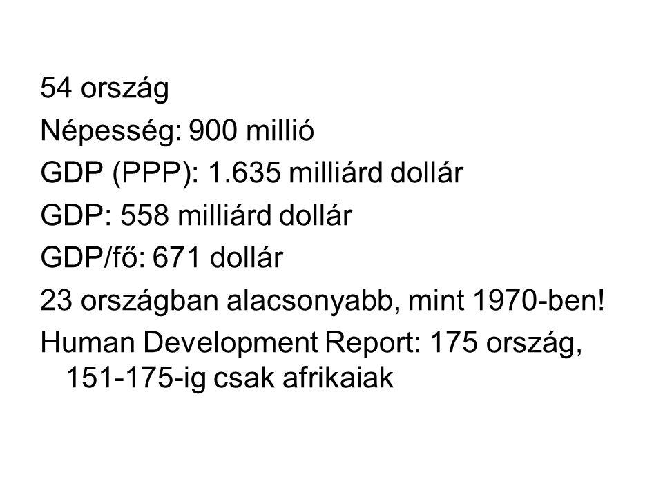 54 ország Népesség: 900 millió. GDP (PPP): 1.635 milliárd dollár. GDP: 558 milliárd dollár. GDP/fő: 671 dollár.