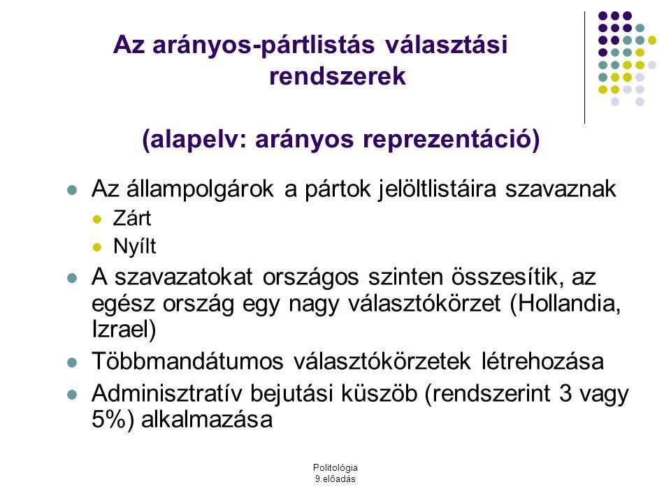 Az arányos-pártlistás választási rendszerek (alapelv: arányos reprezentáció)