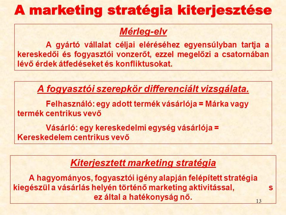 A marketing stratégia kiterjesztése