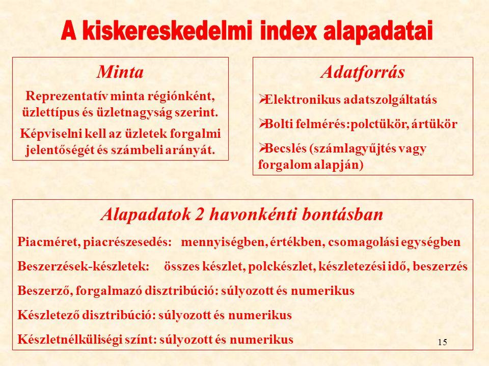 A kiskereskedelmi index alapadatai