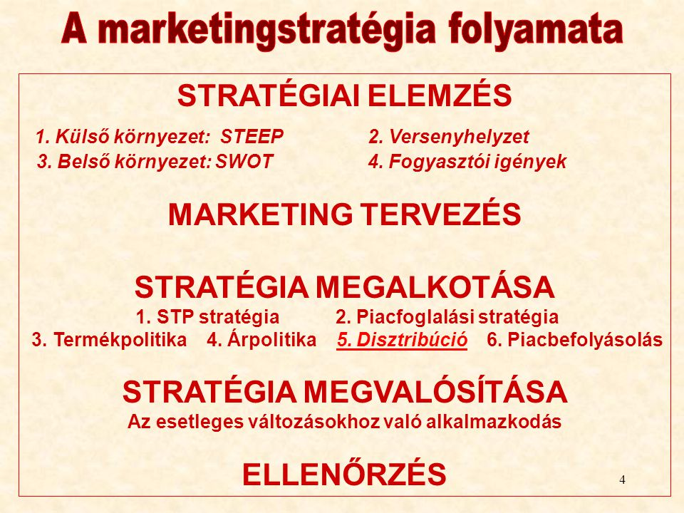 A marketingstratégia folyamata