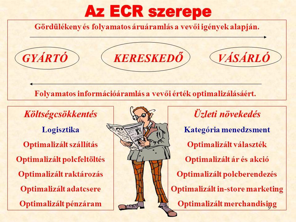 Az ECR szerepe GYÁRTÓ KERESKEDŐ VÁSÁRLÓ Költségcsökkentés