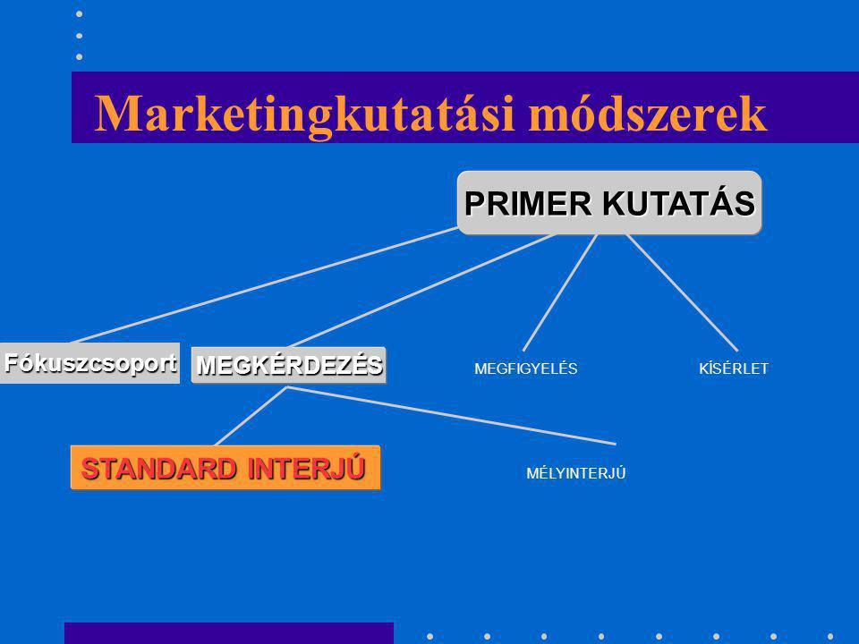Marketingkutatási módszerek