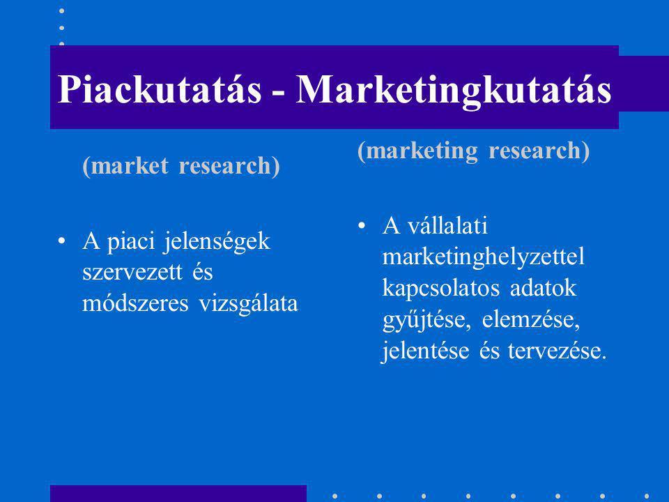 Piackutatás - Marketingkutatás