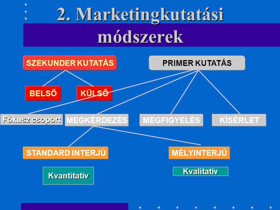 2. Marketingkutatási módszerek