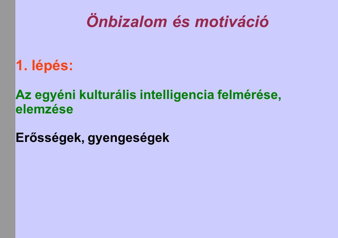 Önbizalom és motiváció