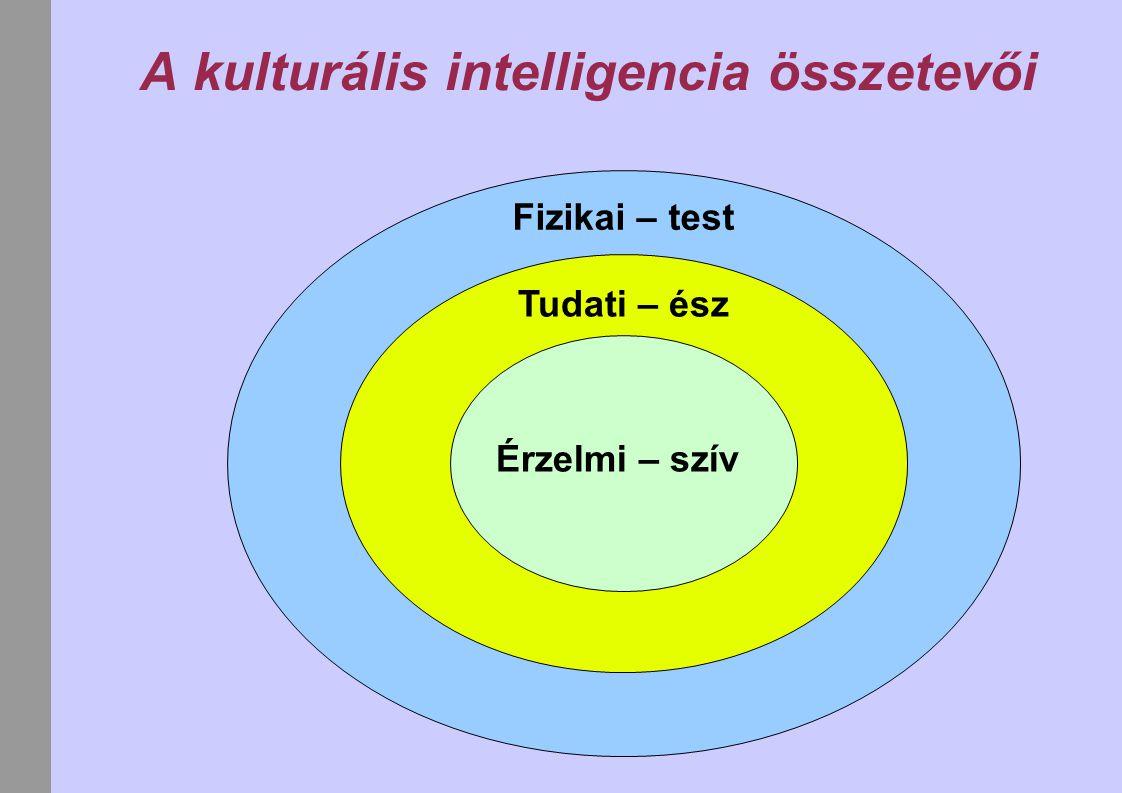 A kulturális intelligencia összetevői