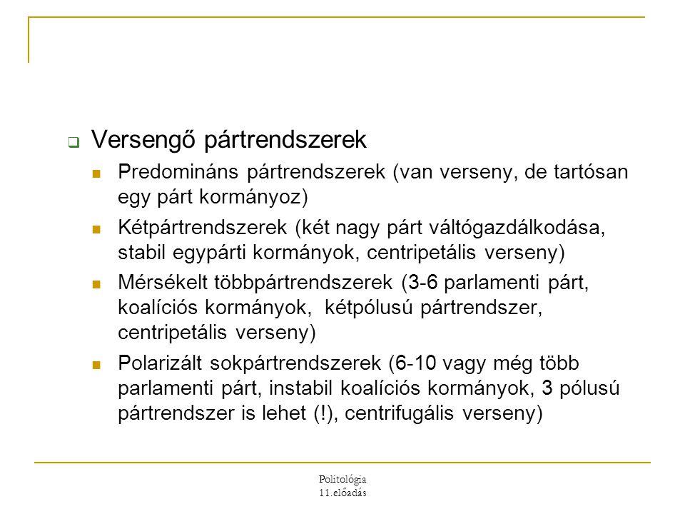 Versengő pártrendszerek