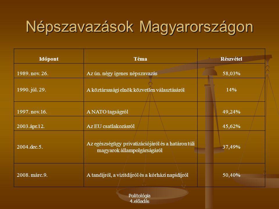 Népszavazások Magyarországon