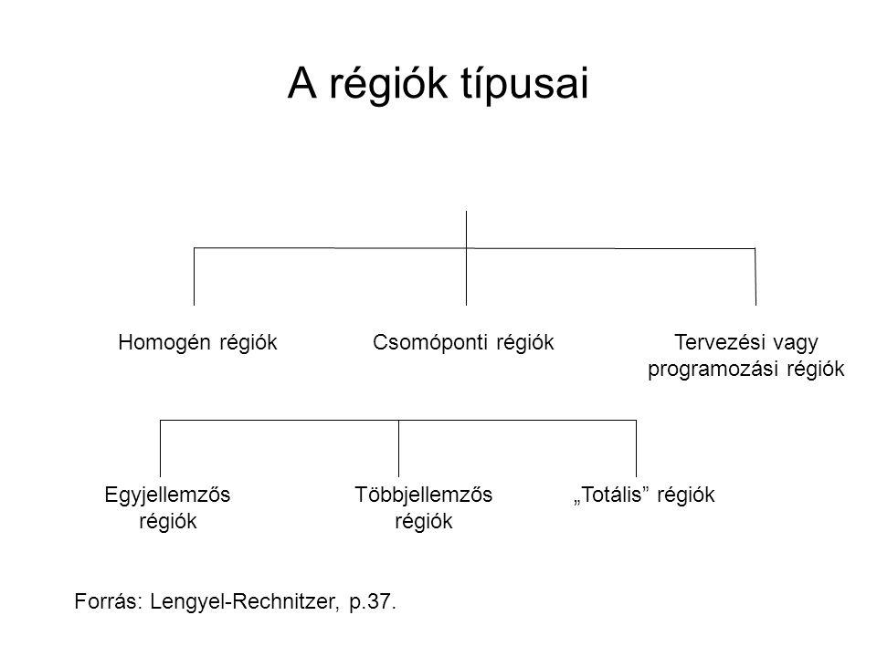 Tervezési vagy programozási régiók