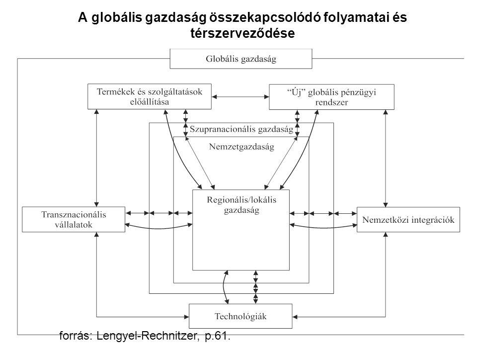A globális gazdaság összekapcsolódó folyamatai és térszerveződése