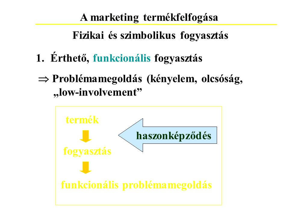A marketing termékfelfogása