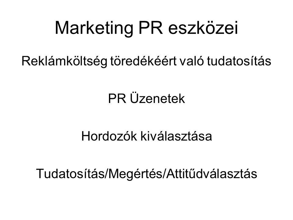 Marketing PR eszközei Reklámköltség töredékéért való tudatosítás