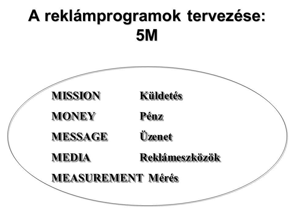 A reklámprogramok tervezése: 5M