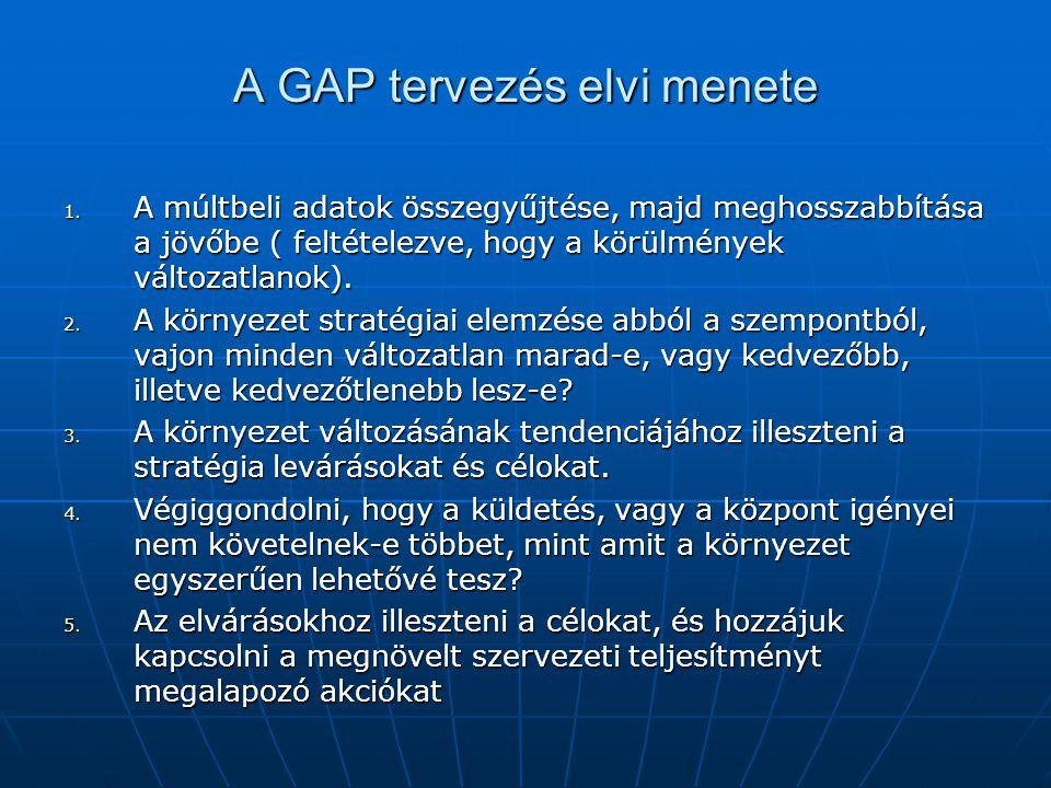 A GAP tervezés elvi menete