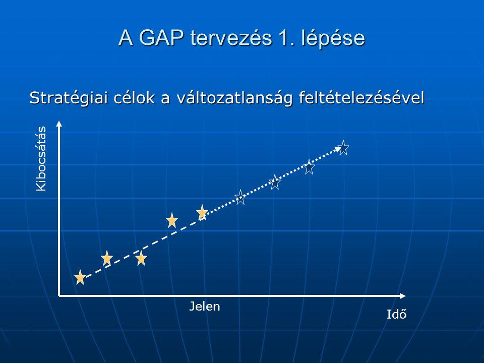 A GAP tervezés 1. lépése Stratégiai célok a változatlanság feltételezésével Kibocsátás Jelen Idő