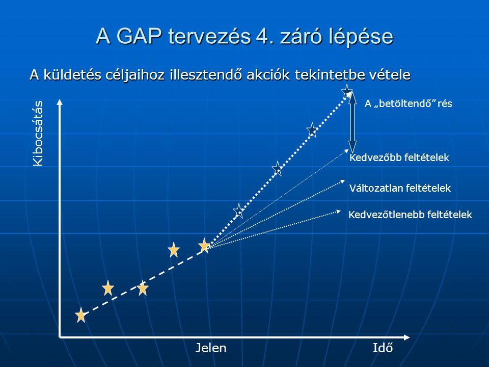 A GAP tervezés 4. záró lépése
