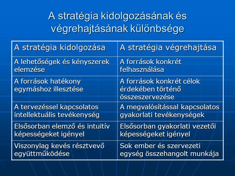 A stratégia kidolgozásának és végrehajtásának különbsége