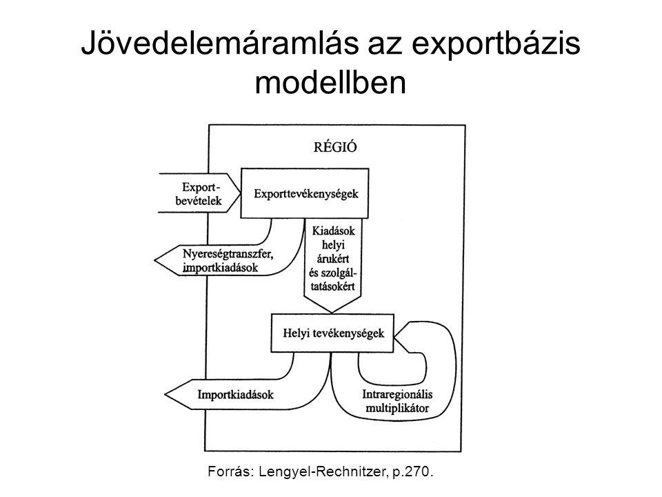 Jövedelemáramlás az exportbázis modellben