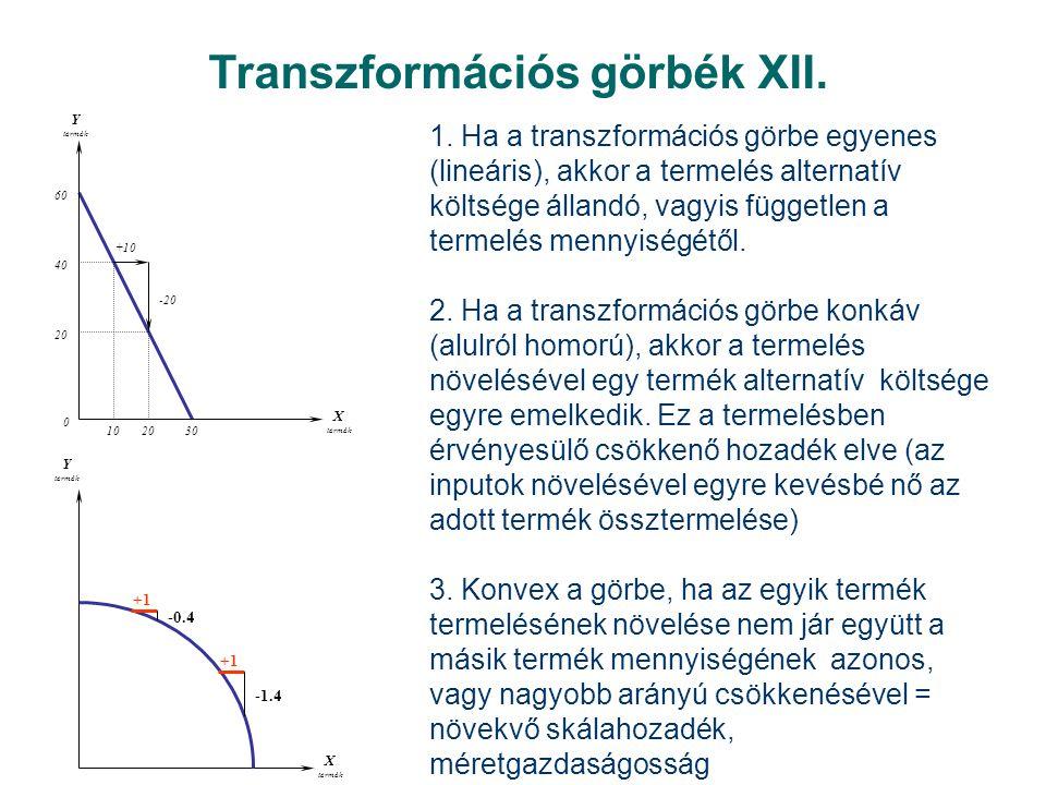 Transzformációs görbék XII.