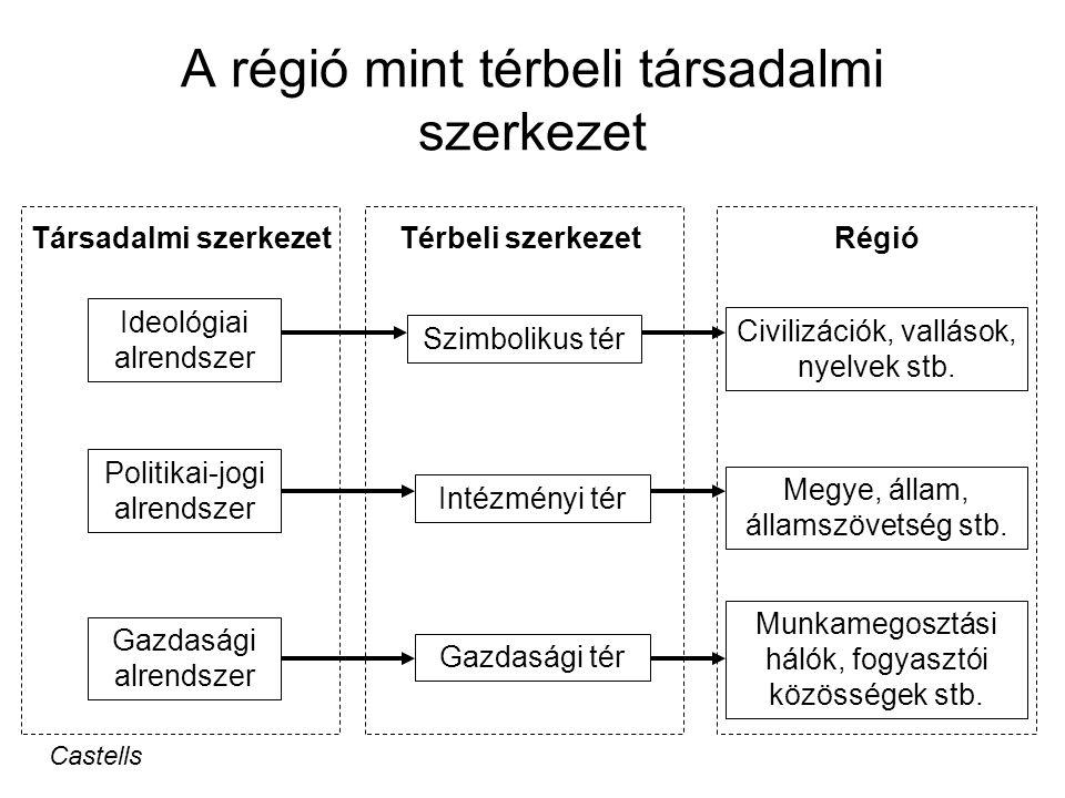 A régió mint térbeli társadalmi szerkezet