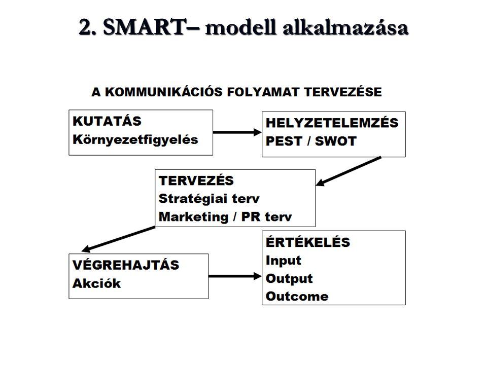 2. SMART– modell alkalmazása