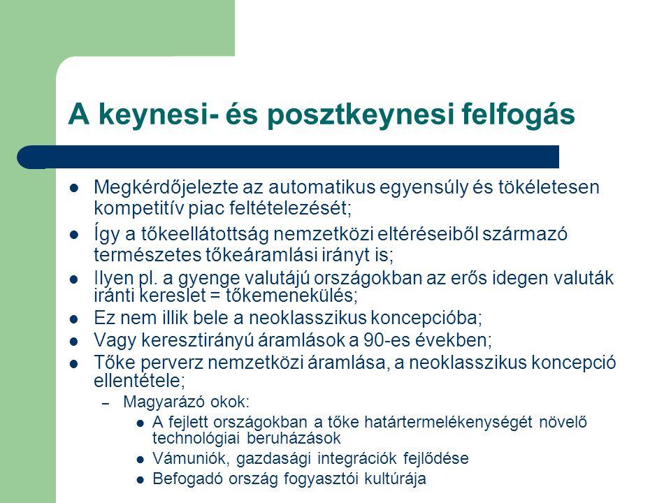 A keynesi- és posztkeynesi felfogás