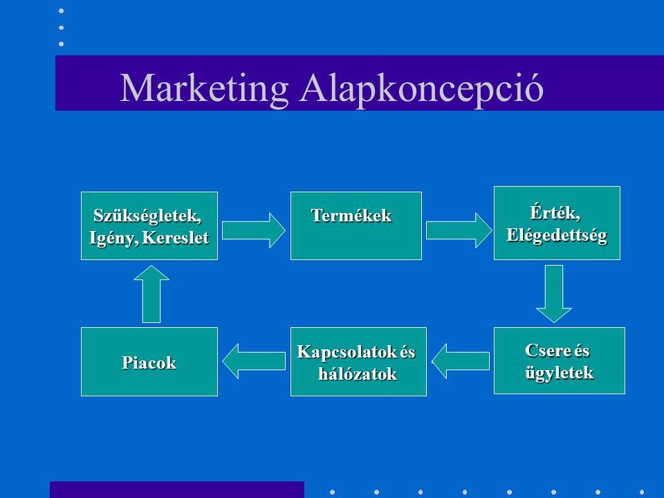 Marketing Alapkoncepció
