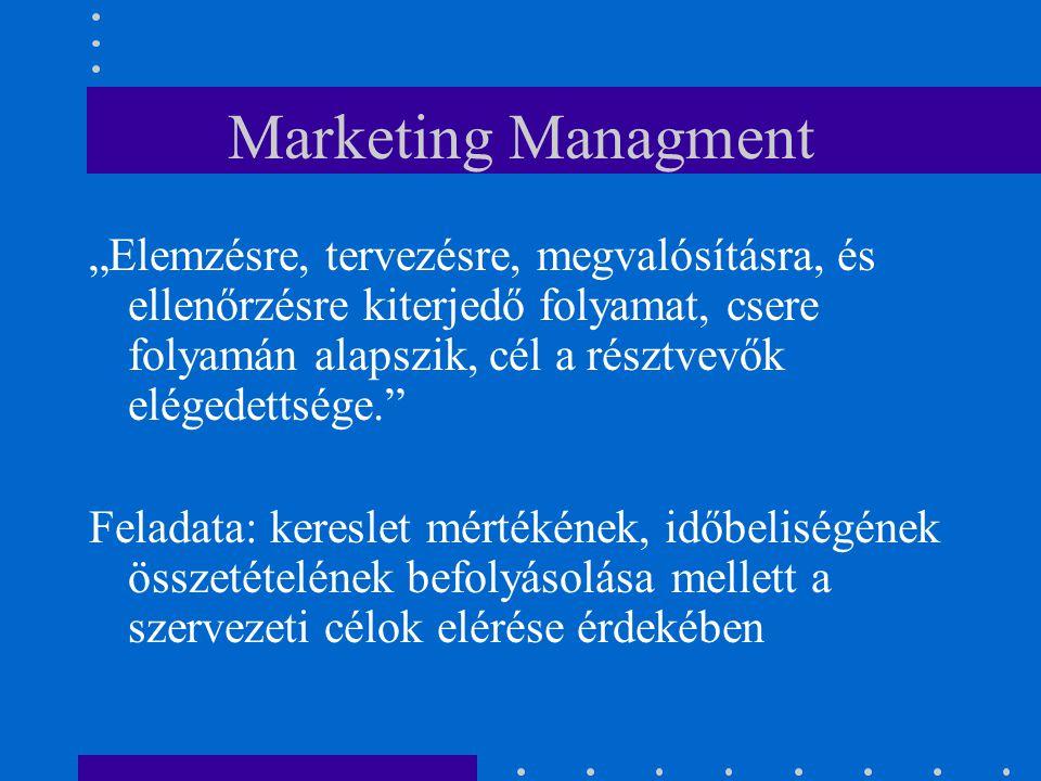 Marketing Managment