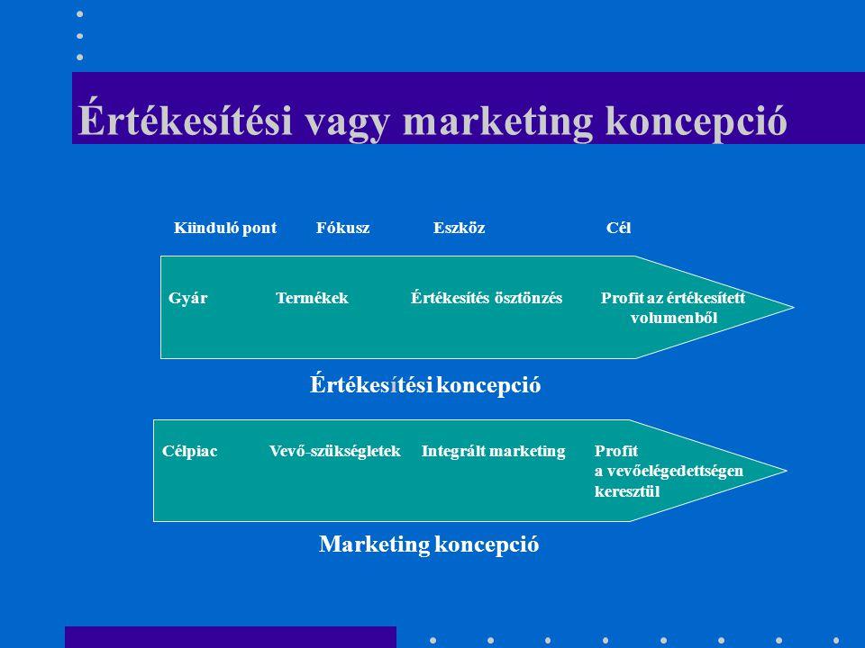 Értékesítési vagy marketing koncepció