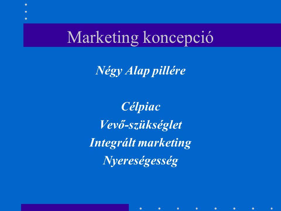 Marketing koncepció Négy Alap pillére Célpiac Vevő-szükséglet